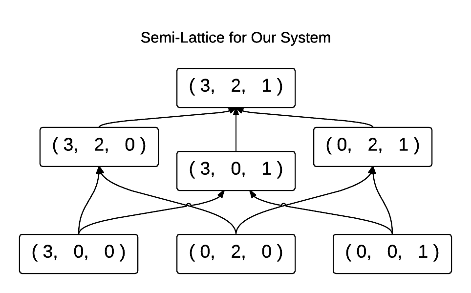 G-Counter System Join Semi-Lattice