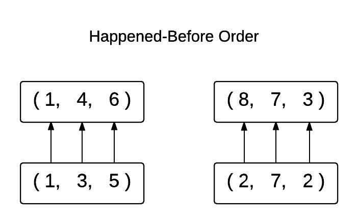 Happened-before Order