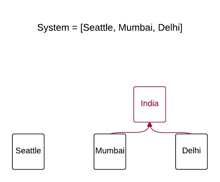 Location System