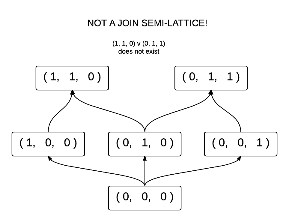 Not a Join Semi-lattice