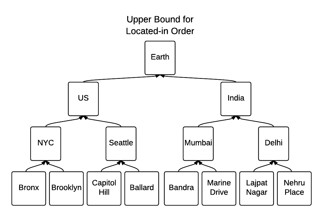 Upper Bound for Located-in Order